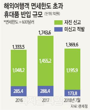 면세한도 초과 휴대품 반입 매년 증가세